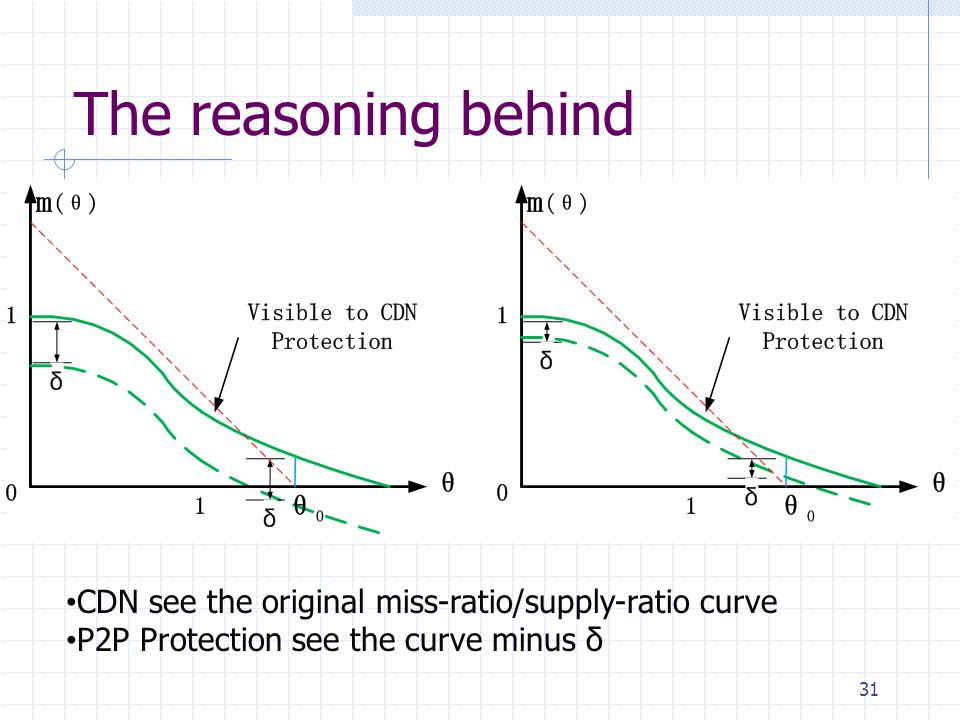 The reasoning behind 31 CDN see the original miss-ratio/supply-ratio curve P2P Protection see the curve minus δ