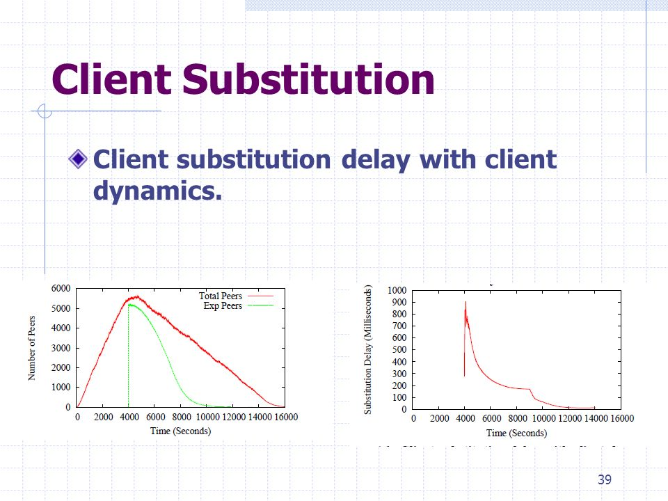 Client Substitution Client substitution delay with client dynamics. 39