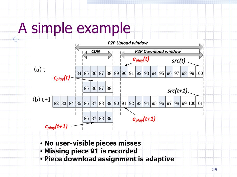 A simple example 54 No user-visible pieces misses Missing piece 91 is recorded Piece download assignment is adaptive