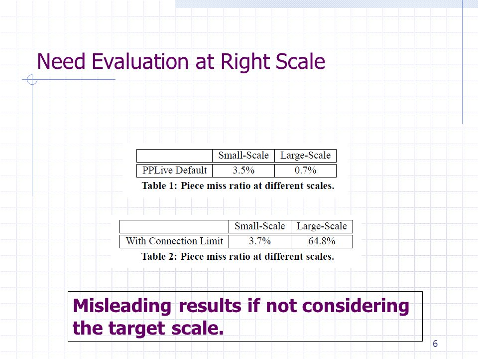 Need Evaluation at Right Scale 6 Misleading results if not considering the target scale.