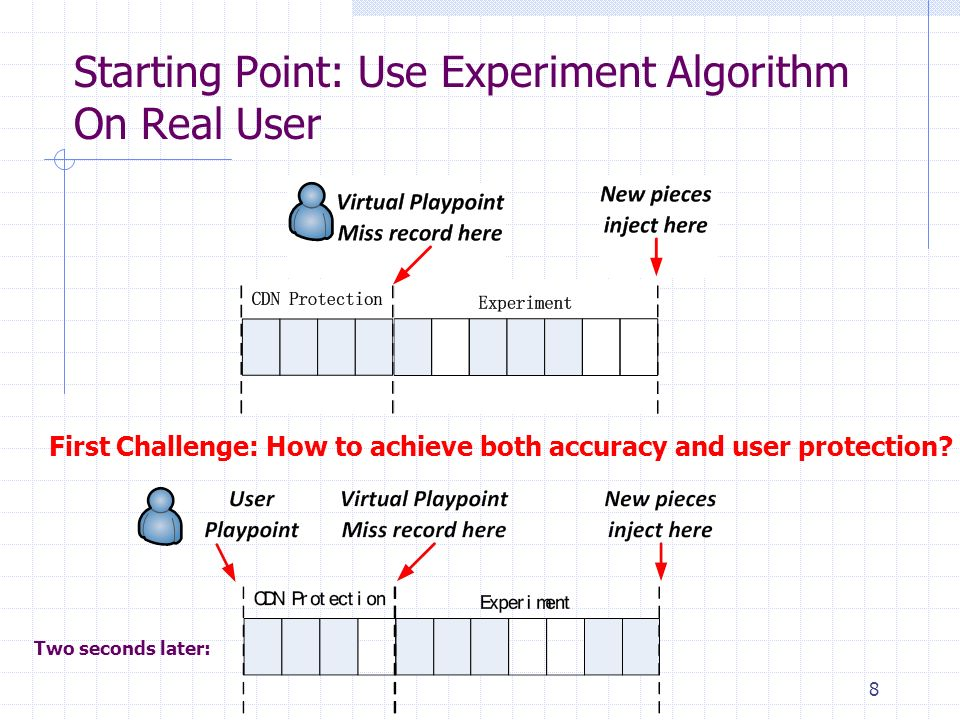 Starting Point: Use Experiment Algorithm On Real User 8 First Challenge: How to achieve both accuracy and user protection.