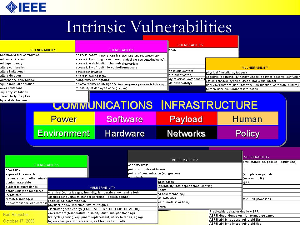 IEEE COMMUNICATIONS SOCIETY Karl Rauscher October 17, 2006 Intrinsic Vulnerabilities Packet-Switched