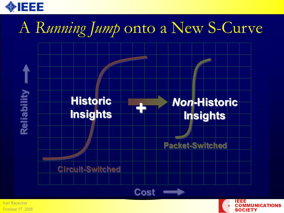 IEEE COMMUNICATIONS SOCIETY Karl Rauscher October 17, 2006 A Running Jump onto a New S-Curve Cost Reliability Circuit-Switched Packet-Switched Histori