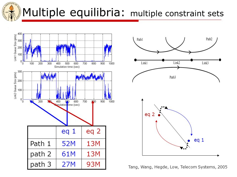 Multiple equilibria: multiple constraint sets eq 1eq 2 Path 152M13M path 261M13M path 327M93M eq 1 eq 2 Tang, Wang, Hegde, Low, Telecom Systems, 2005