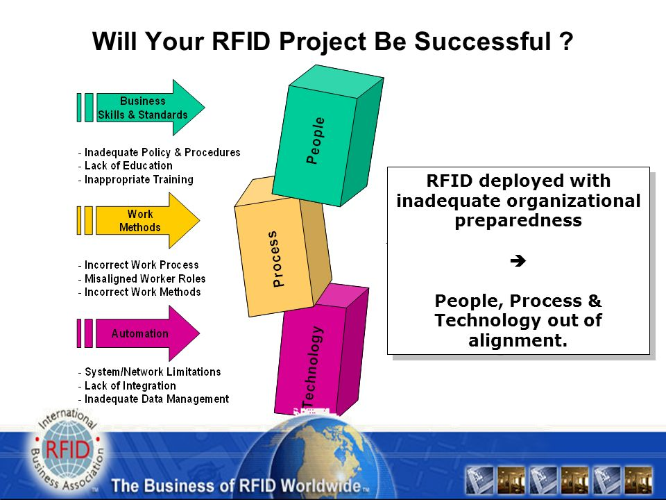 Will Your RFID Project Be Successful .