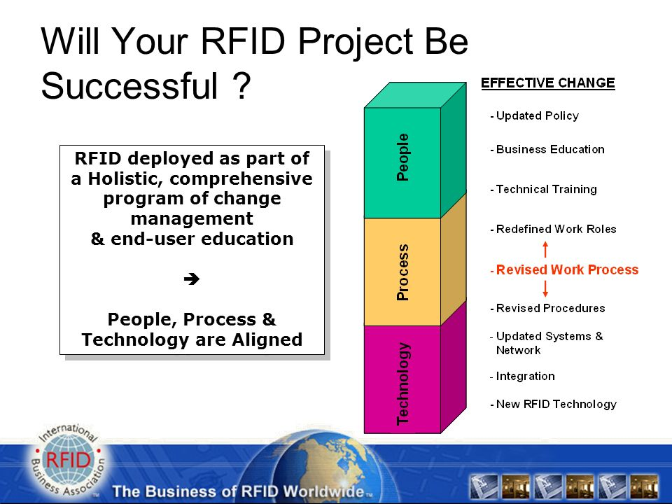 Source: Longford Consulting Group Will Your RFID Project Be Successful .