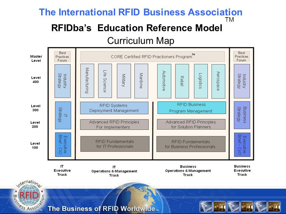 * Copyright & Trademark of RFIDba The International RFID Business Association RFIDbas Education Reference Model TM Curriculum Map