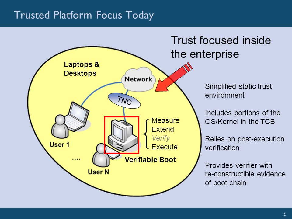 2SignaCert: Illuminate Your EnterpriseSignaCert Confidential 2 Trusted Platform Focus Today Trust focused inside the enterprise Measure Extend Verify Execute Simplified static trust environment Includes portions of the OS/Kernel in the TCB Relies on post-execution verification Provides verifier with re-constructible evidence of boot chain TNC Verifiable Boot Laptops & Desktops