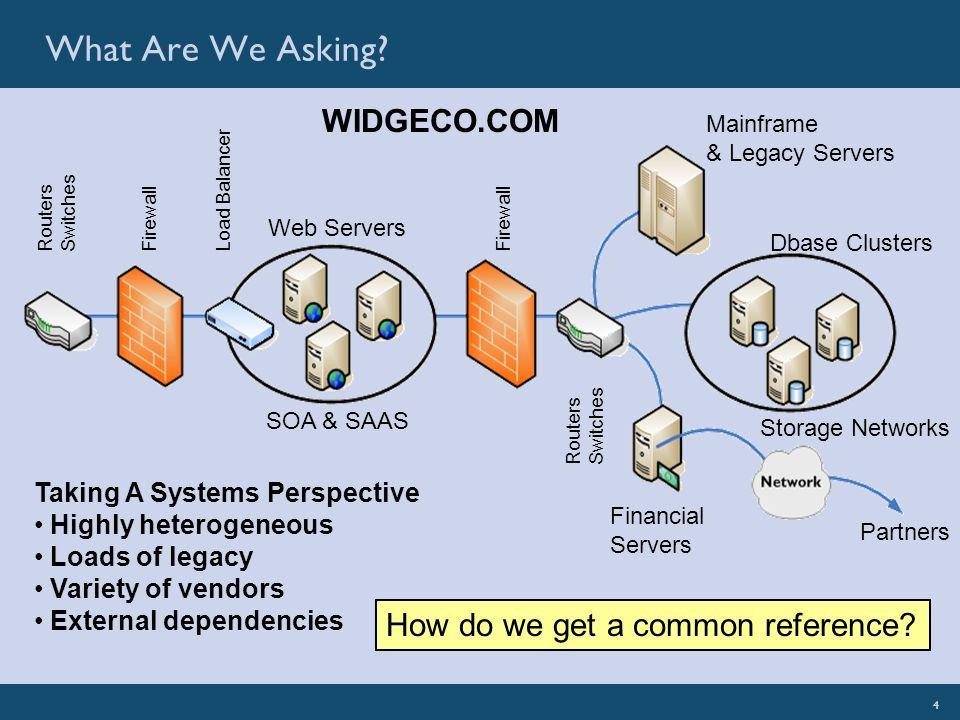 4SignaCert: Illuminate Your EnterpriseSignaCert Confidential 4 What Are We Asking? Partners Web Servers Firewall Routers Switches Load Balancer Firewa