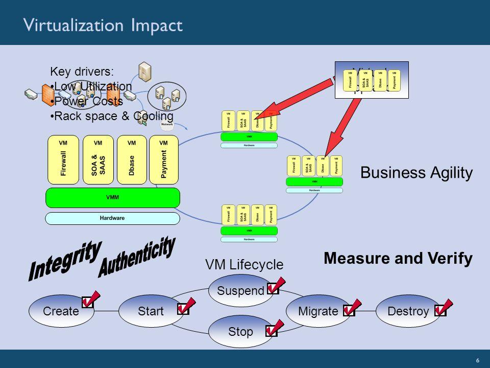 6SignaCert: Illuminate Your EnterpriseSignaCert Confidential 6 Virtualization Impact Virtual Appliance Business Agility VM Lifecycle CreateStart Stop