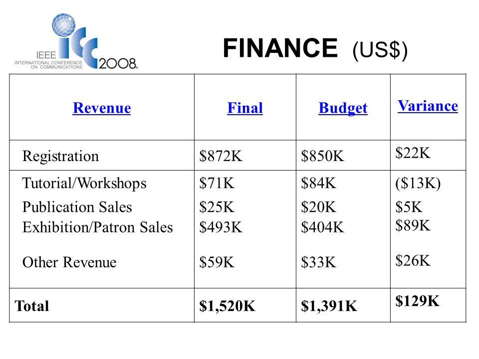 FINANCE (US$) RevenueFinalBudget Variance Registration$872K$850K $22K Tutorial/Workshops$71K$84K ($13K) Publication Sales$25K$20K $5K Exhibition/Patron Sales$493K$404K $89K Other Revenue$59K$33K $26K Total$1,520K$1,391K $129K
