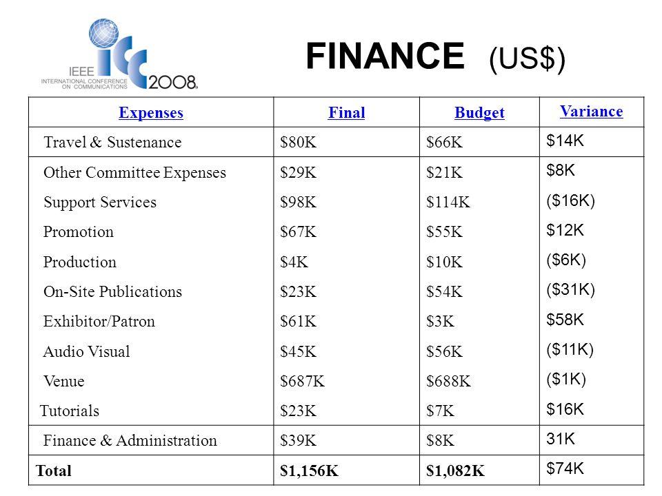 FINANCE (US$) ExpensesFinalBudget Variance Travel & Sustenance$80K$66K $14K Other Committee Expenses$29K$21K $8K Support Services$98K$114K ($16K) Promotion$67K$55K $12K Production$4K$10K ($6K) On-Site Publications$23K$54K ($31K) Exhibitor/Patron$61K$3K $58K Audio Visual$45K$56K ($11K) Venue$687K$688K ($1K) Tutorials$23K$7K $16K Finance & Administration$39K$8K 31K Total$1,156K$1,082K $74K