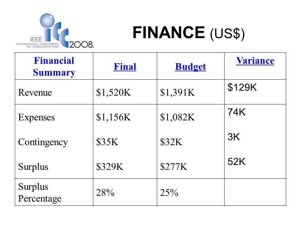 FINANCE (US$) Financial Summary FinalBudget Variance Revenue$1,520K$1,391K $129K Expenses$1,156K$1,082K 74K Contingency$35K$32K 3K Surplus$329K$277K 52K Surplus Percentage 28%25%