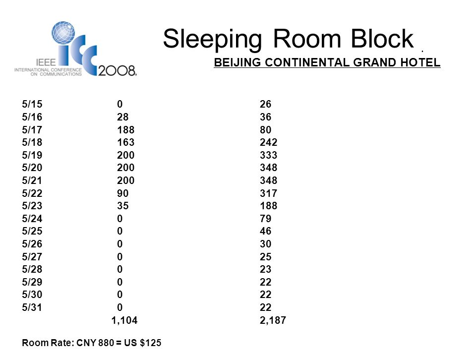 Sleeping Room Block BEIJING CONTINENTAL GRAND HOTEL 5/15026 5/162836 5/1718880 5/18163242 5/19200333 5/20200348 5/21200348 5/2290317 5/2335188 5/24079 5/25046 5/26030 5/27025 5/28023 5/29022 5/30022 5/31022 1,1042,187 Room Rate: CNY 880 = US $125