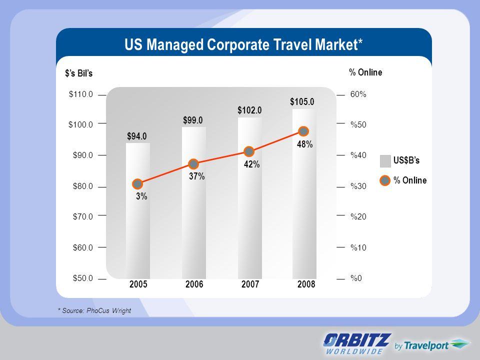 $110.0 $100.0 $90.0 $80.0 $70.0 $60.0 $50.0 60% %50 %40 %30 %20 %10 %0 % Online $s Bils 2005200620072008 European Corporate Travel Market * * Source: PhoCus Wright US$Bs % Online $88.2 $90.9 $94.6 $98.1 5% 8% 14% 22%