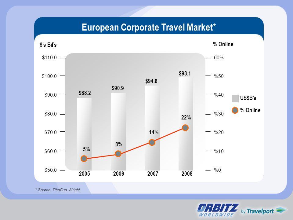 $110.0 $100.0 $90.0 $80.0 $70.0 $60.0 $50.0 60% %50 %40 %30 %20 %10 %0 % Online $s Bils 2005200620072008 APAC Corporate Travel Market * * Source: PhoCus Wright US$Bs % Online $60.0 $63.0 $67.0 $70.0 4% 11%