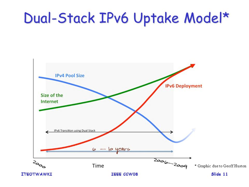 ITEOTWAWKIIEEE CCW08Slide 11 Dual-Stack IPv6 Uptake Model* * Graphic due to Geoff Huston