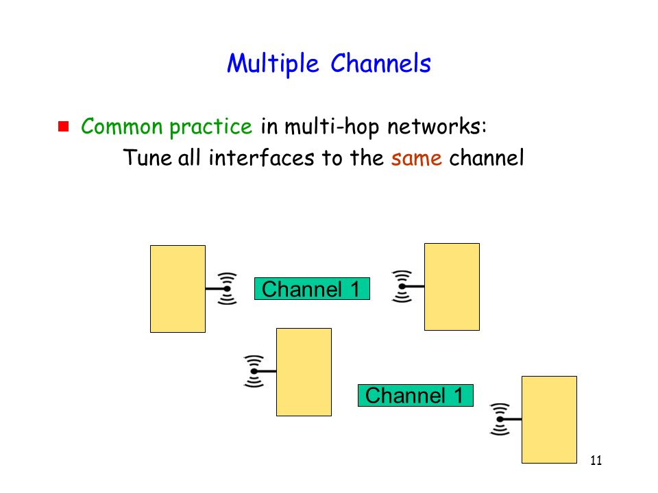 11 Multiple Channels Common practice in multi-hop networks: Tune all interfaces to the same channel Channel 1