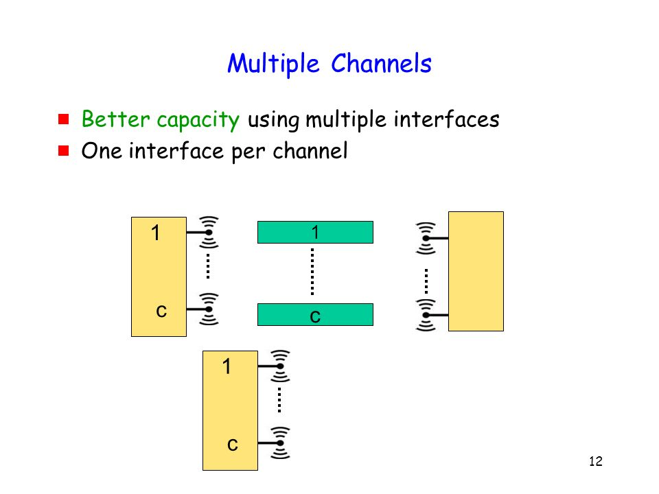 12 Better capacity using multiple interfaces One interface per channel 1 1 c c 1 c Multiple Channels