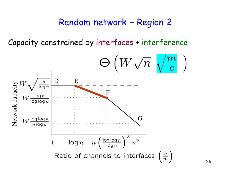 26 Random network – Region 2 Capacity constrained by interfaces + interference