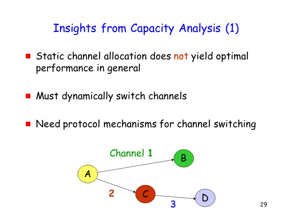 29 Insights from Capacity Analysis (1) Static channel allocation does not yield optimal performance in general Must dynamically switch channels Need protocol mechanisms for channel switching A C B Channel 1 2 D 3