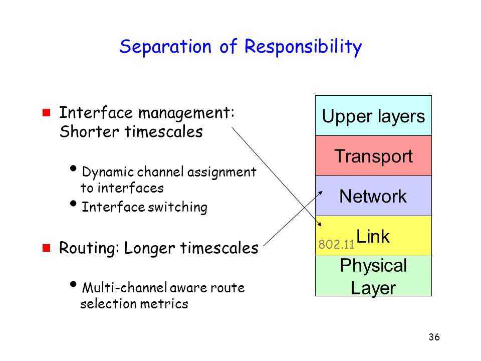 36 Separation of Responsibility Interface management: Shorter timescales Dynamic channel assignment to interfaces Interface switching Routing: Longer timescales Multi-channel aware route selection metrics Link Network Transport Physical Layer Upper layers 802.11