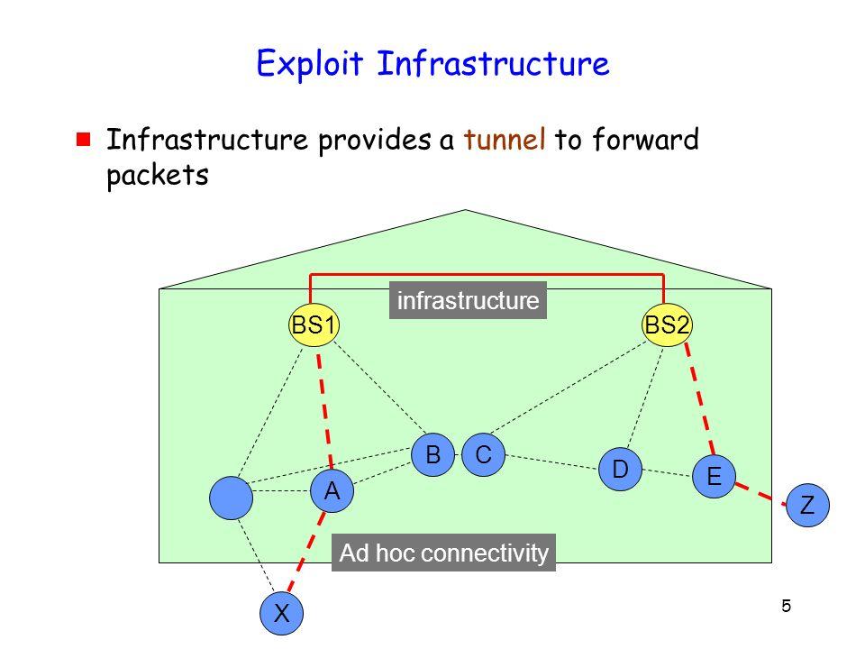 16 Capacity = ? = minimum flow throughput Capacity = n