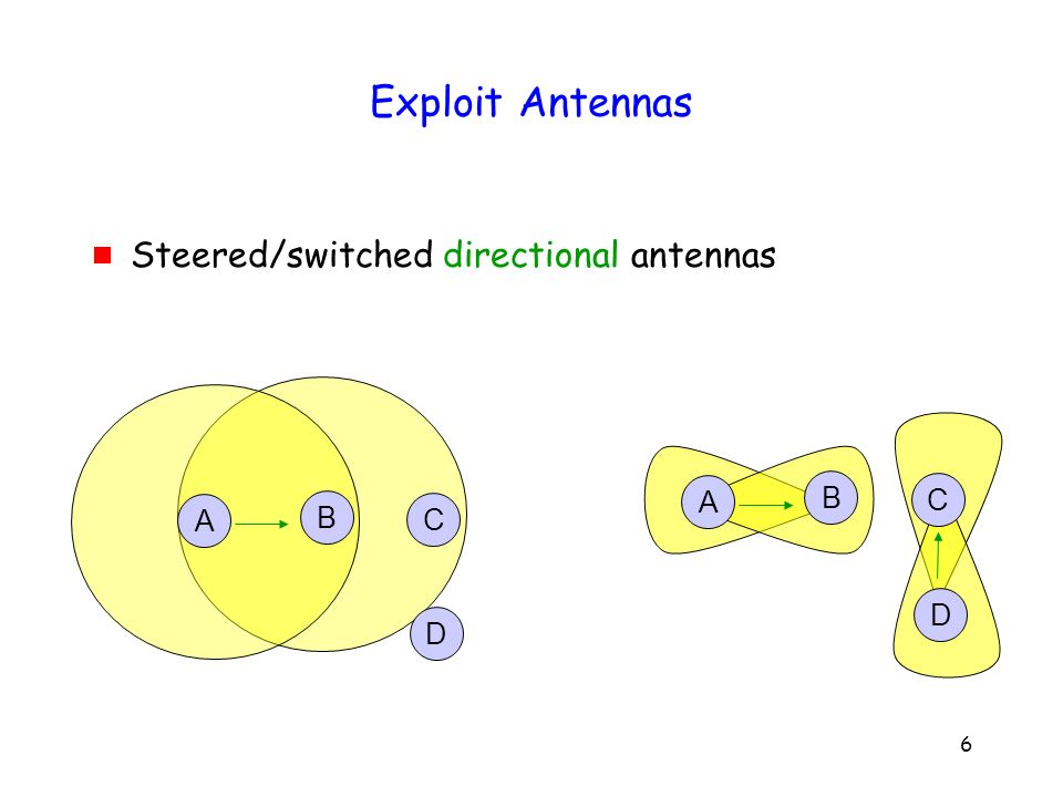 37 Channel Assignment 2 interfaces much better than 1 Hybrid channel assignment: Static + Dynamic A Fixed (ch 1) Switchable B Fixed (ch 2) Switchable C Fixed (ch 3) Switchable 12 32
