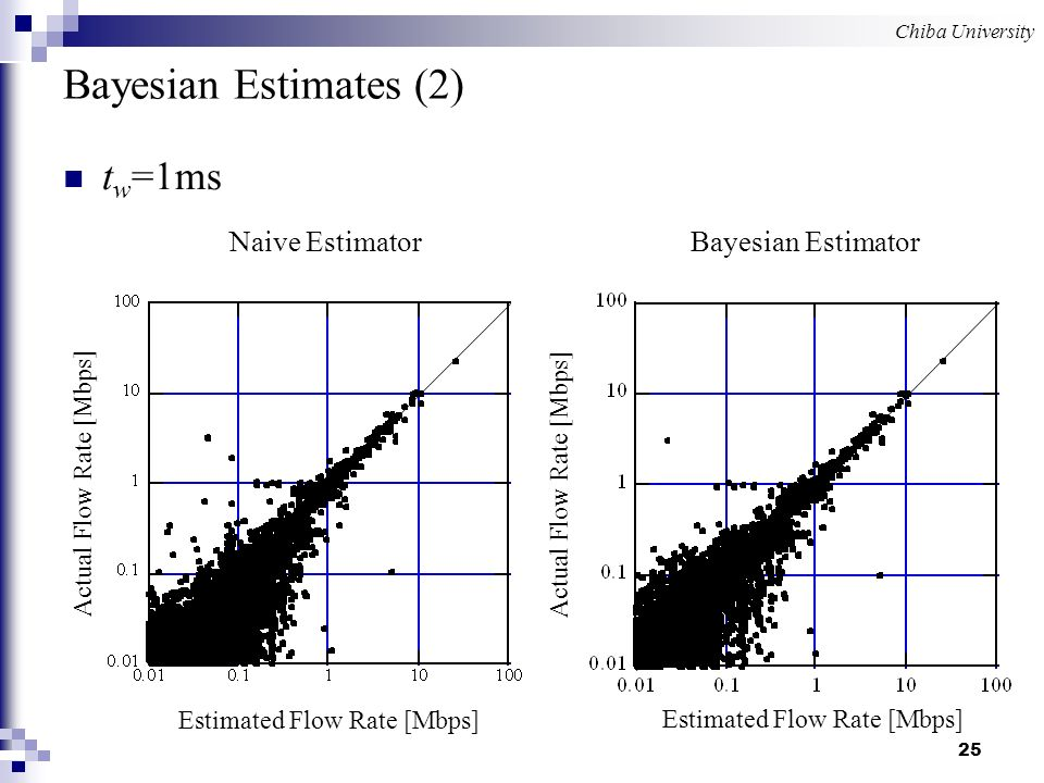 Chiba University 25 Bayesian Estimates (2) t w =1ms Estimated Flow Rate [Mbps] Actual Flow Rate [Mbps] Estimated Flow Rate [Mbps] Actual Flow Rate [Mbps] Bayesian Estimator Naive Estimator