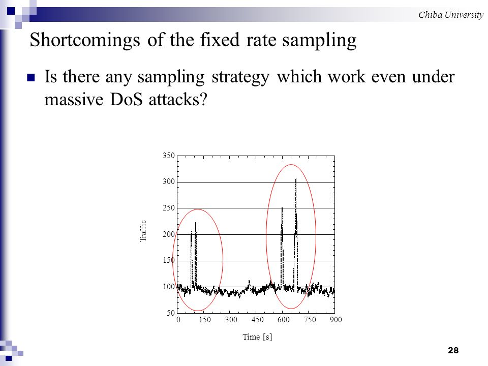 Chiba University 28 Shortcomings of the fixed rate sampling Is there any sampling strategy which work even under massive DoS attacks.