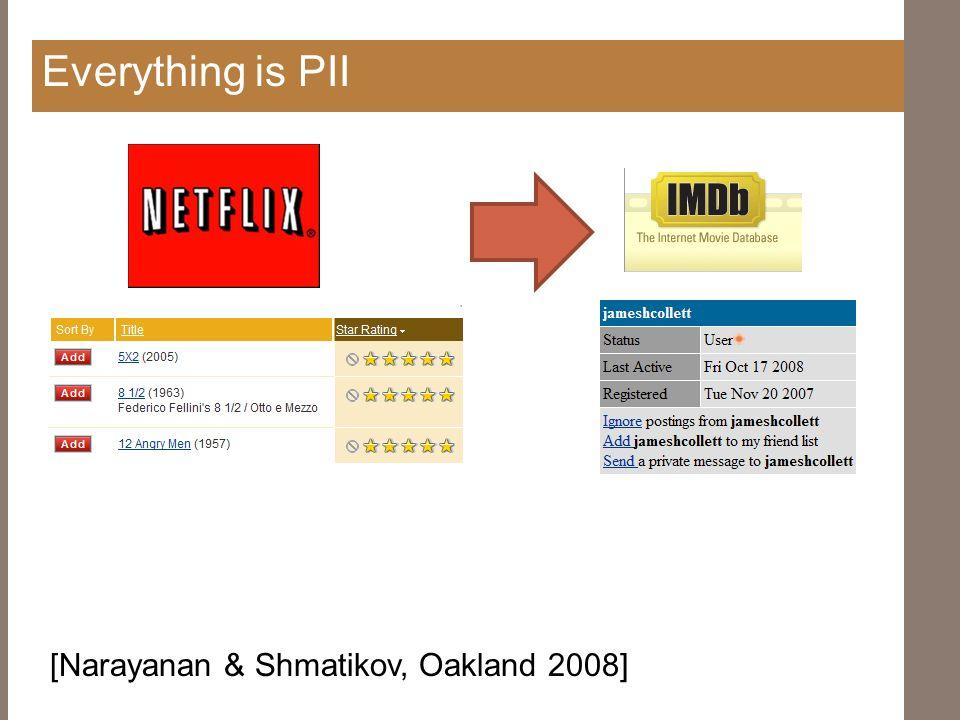Everything is PII [Narayanan & Shmatikov, Oakland 2008]
