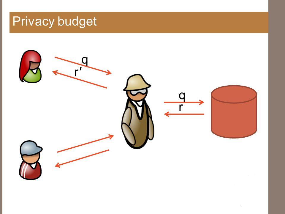 Privacy budget q r q r'r' privacy