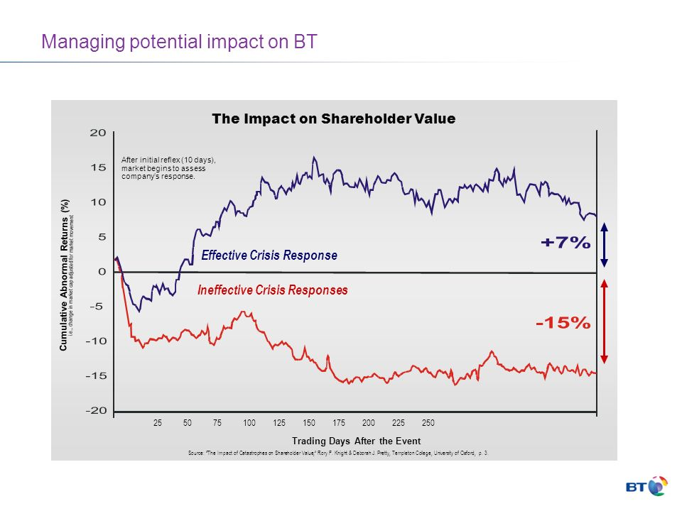 Managing potential impact on BT The Impact on Shareholder Value Cumulative Abnormal Returns (%) i.e., change in market cap adjusted for market movement Source: The Impact of Catastrophes on Shareholder Value, Rory F.