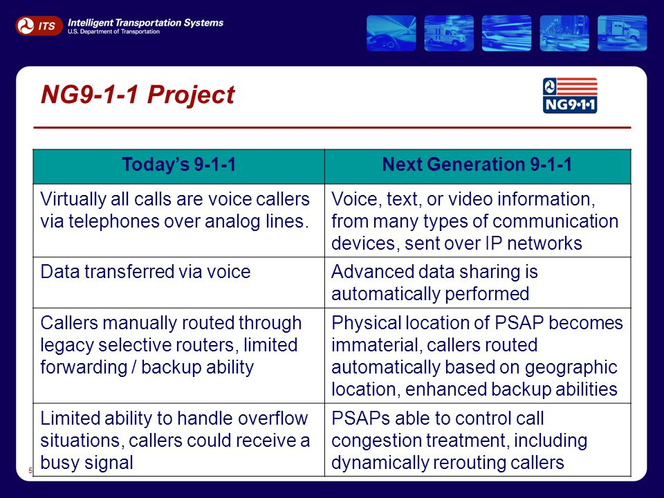 5 NG9-1-1 Project Todays 9-1-1Next Generation Virtually all calls are voice callers via telephones over analog lines.