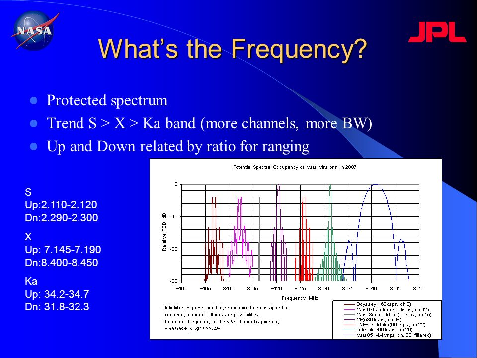 Whats the Frequency? Protected spectrum Trend S > X > Ka band (more channels, more BW) Up and Down related by ratio for ranging S Up:2.110-2.120 Dn:2.