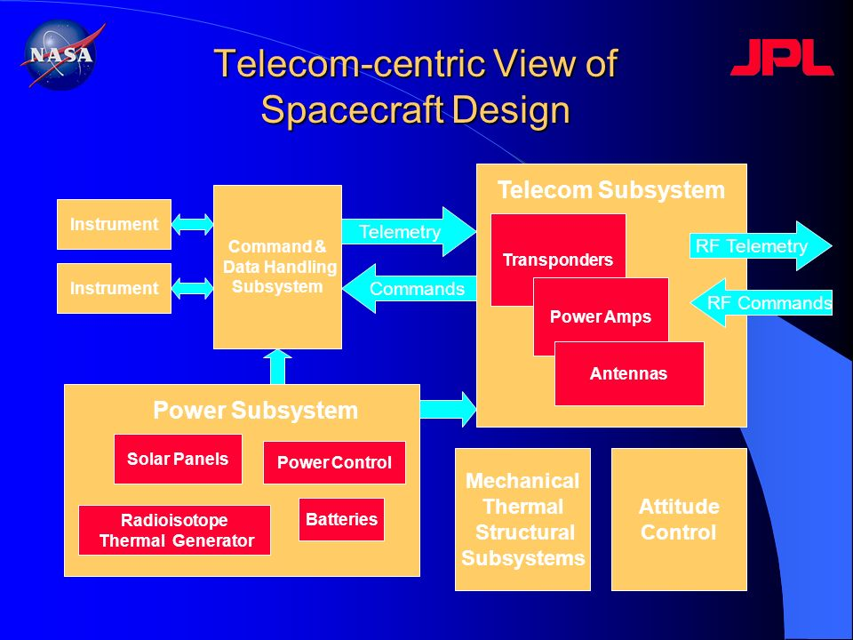 Telecom-centric View of Spacecraft Design Instrument Solar Panels Batteries Power Control Command & Data Handling Subsystem Transponders Power Amps An