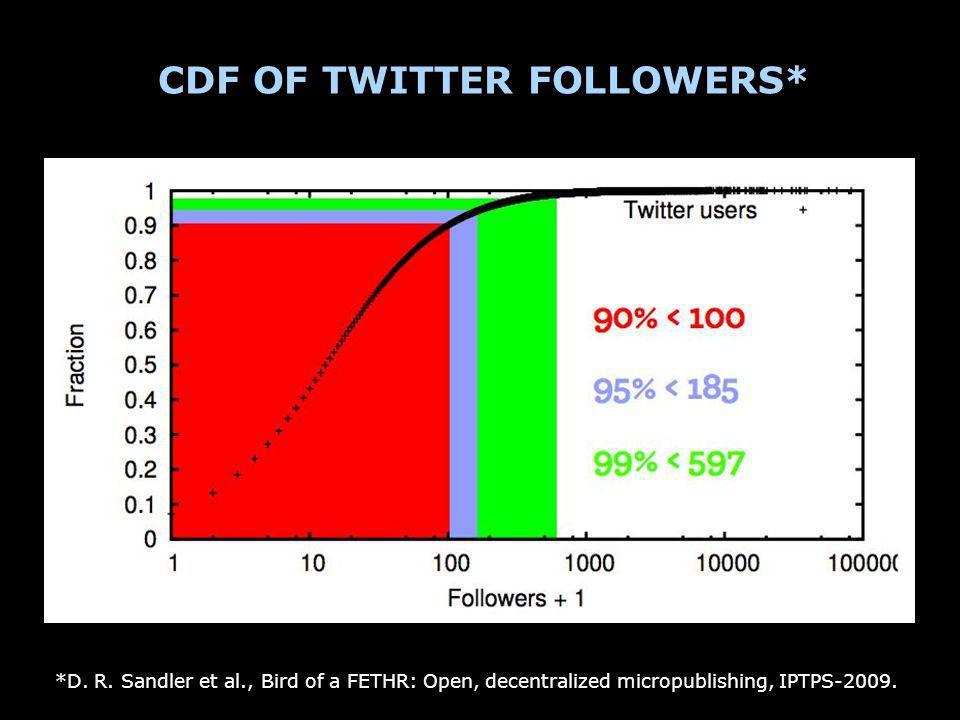 CDF OF TWITTER FOLLOWERS* *D. R.