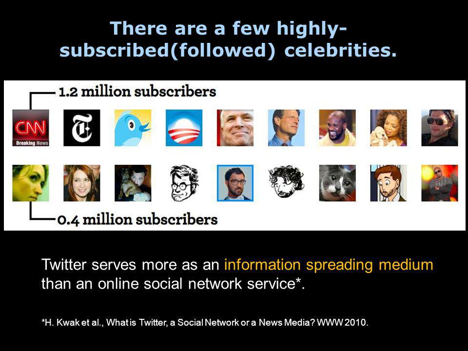 There are a few highly- subscribed(followed) celebrities.