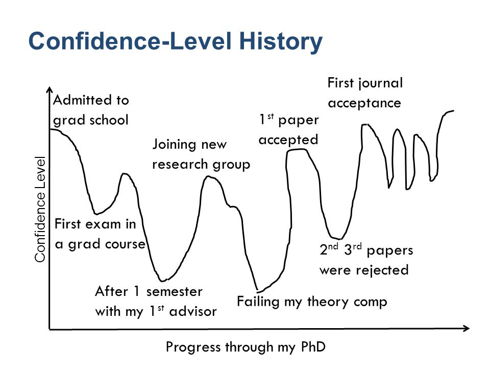 Confidence-Level History Progress through my PhD Confidence Level First exam in a grad course After 1 semester with my 1 st advisor 1 st paper accepted 2 nd 3 rd papers were rejected First journal acceptance Joining new research group Admitted to grad school Failing my theory comp
