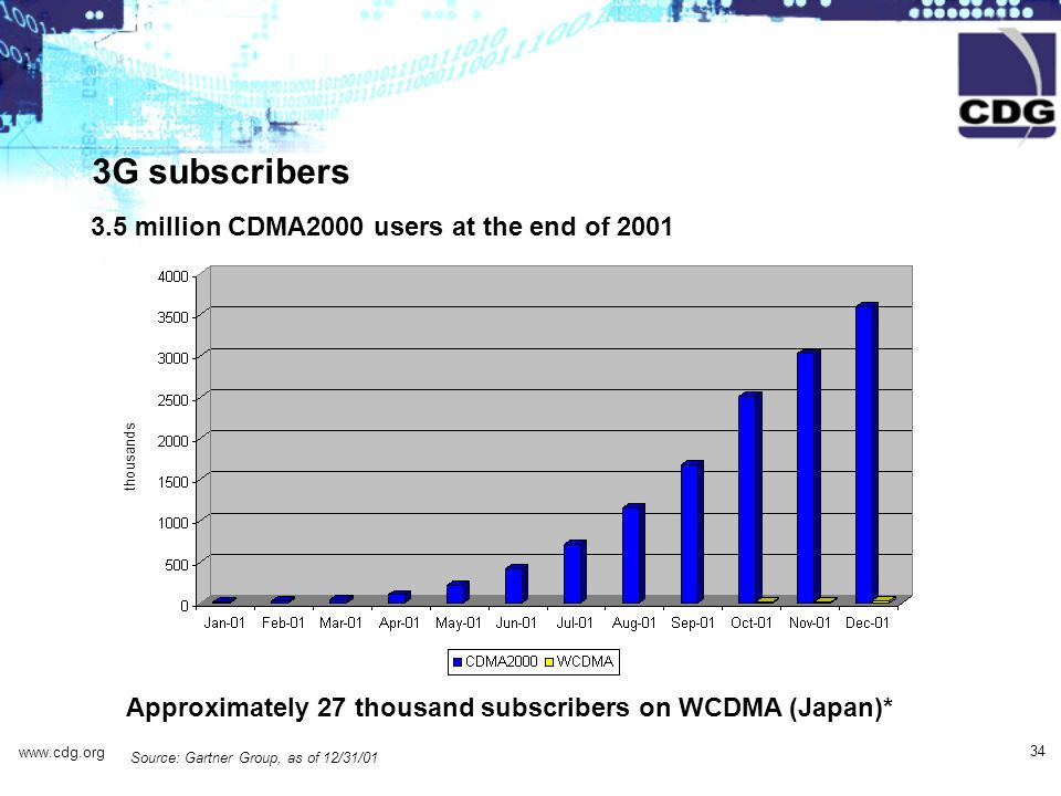 www.cdg.org 34 (thousands) 3G subscribers 3.5 million CDMA2000 users at the end of 2001 Approximately 27 thousand subscribers on WCDMA (Japan)* Source
