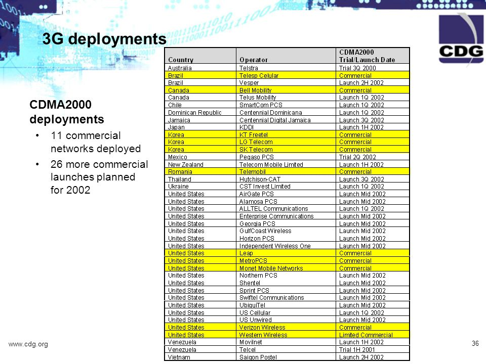 www.cdg.org 36 3G deployments CDMA2000 deployments 11 commercial networks deployed 26 more commercial launches planned for 2002