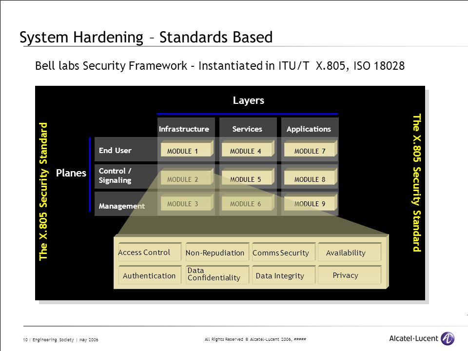 All Rights Reserved © Alcatel-Lucent 2006, ##### 10 | Engineering Society | May 2006 System Hardening – Standards Based Bell labs Security Framework –