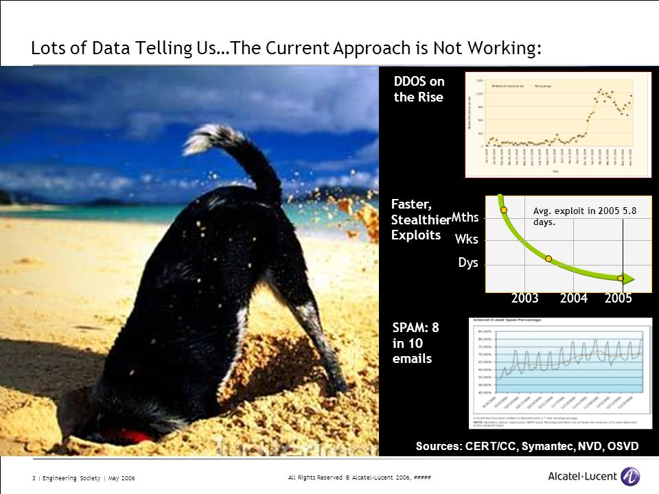 All Rights Reserved © Alcatel-Lucent 2006, ##### 14 | Engineering Society | May 2006 The Issue of Integrity Drift Time Confidence IT system confidence degrades from boot time 100% Applications are installed Patches are applied Change and routine maintenance Reformatting and rebuilding from scratch The big unknown … when will it fail, what is the cause, what was lost.