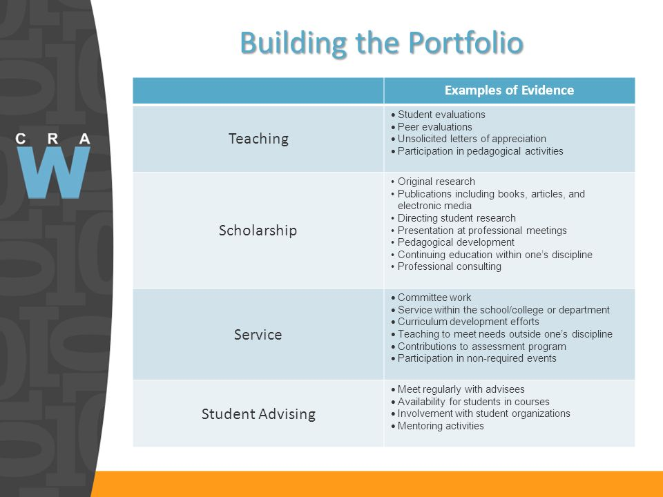 Building the Portfolio Examples of Evidence Teaching Student evaluations Peer evaluations Unsolicited letters of appreciation Participation in pedagogical activities Scholarship Original research Publications including books, articles, and electronic media Directing student research Presentation at professional meetings Pedagogical development Continuing education within ones discipline Professional consulting Service Committee work Service within the school/college or department Curriculum development efforts Teaching to meet needs outside ones discipline Contributions to assessment program Participation in non-required events Student Advising Meet regularly with advisees Availability for students in courses Involvement with student organizations Mentoring activities
