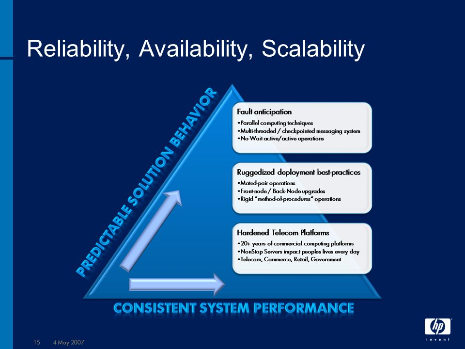 Reliability, Availability, Scalability