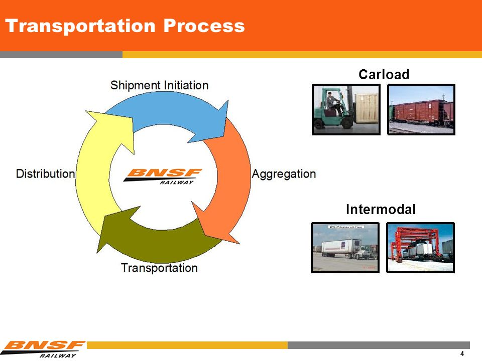 3 Communication Needs and Challenges Meet customers expectations Full supply chain visibility / shipment management from cradle to grave To and from customers to manage the complete transaction cycle Demand, shipment instructions, origins, destinations, service levels Among systems, management personnel, and business partners To manage our assets Crews, Power, Railcars, Trains, Network Across our network, real time Channels include EDI, web applications, wireless, handhelds, RFID, GPS Past Timely communication of quality information drives technology initiatives Transaction Exchanges Asset Tracking & Control Automated Data Capture Present Future Optimization Partner Collaboration Advance Planning