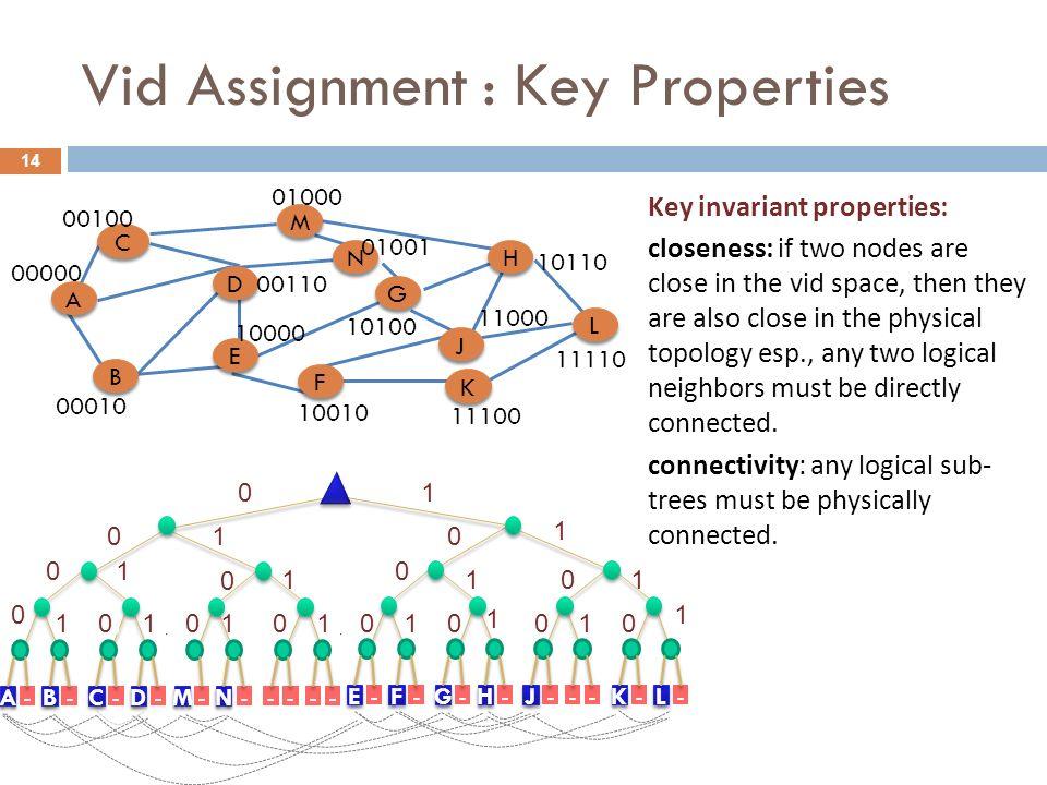 14 Vid Assignment : Key Properties 1 1 1 1 1 0 0 0 0 0 1 1 0 0 1 1 0 0 0 0 1 1 1 1 1 0 0 - - - - --- - ---- - - -- - - - F F E E H H G G B B A A D D C