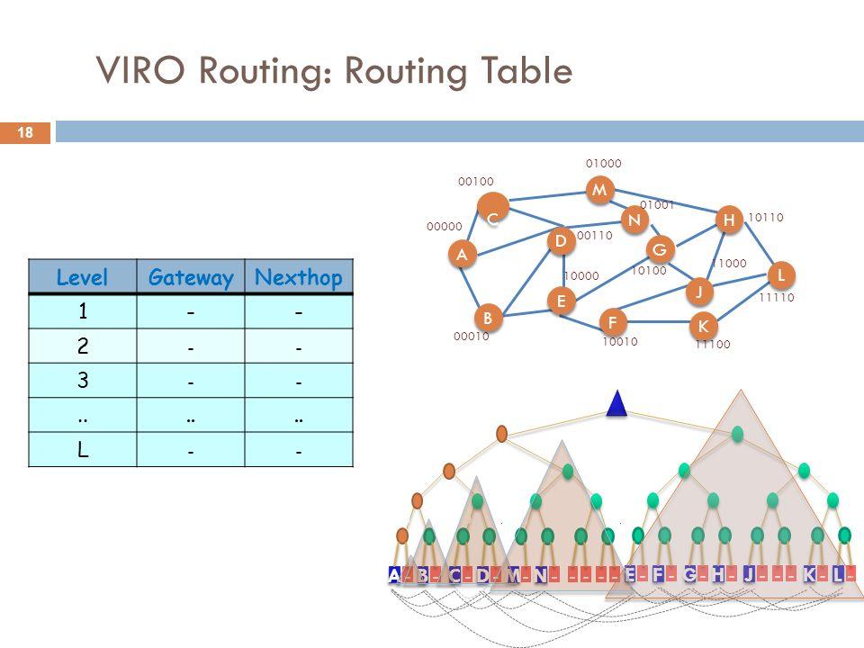 18 VIRO Routing: Routing Table 1 1 1 1 1 0 0 0 0 0 1 1 0 0 1 1 0 0 0 0 1 1 1 1 1 0 0 - - - - --- - ---- - - -- - - - F F E E H H G G B B A A D D C C N