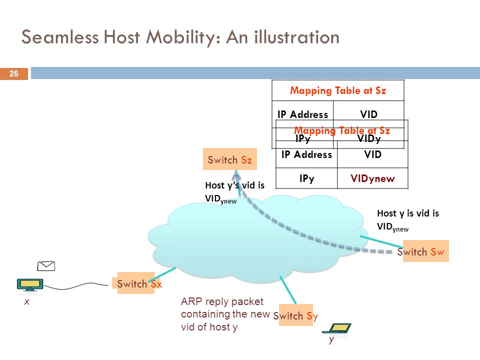 25 Seamless Host Mobility: An illustration Switch Sx Switch Sy Switch Sz x y Mapping Table at Sz IP AddressVID IPyVIDy Switch Sw Host y is vid is VID