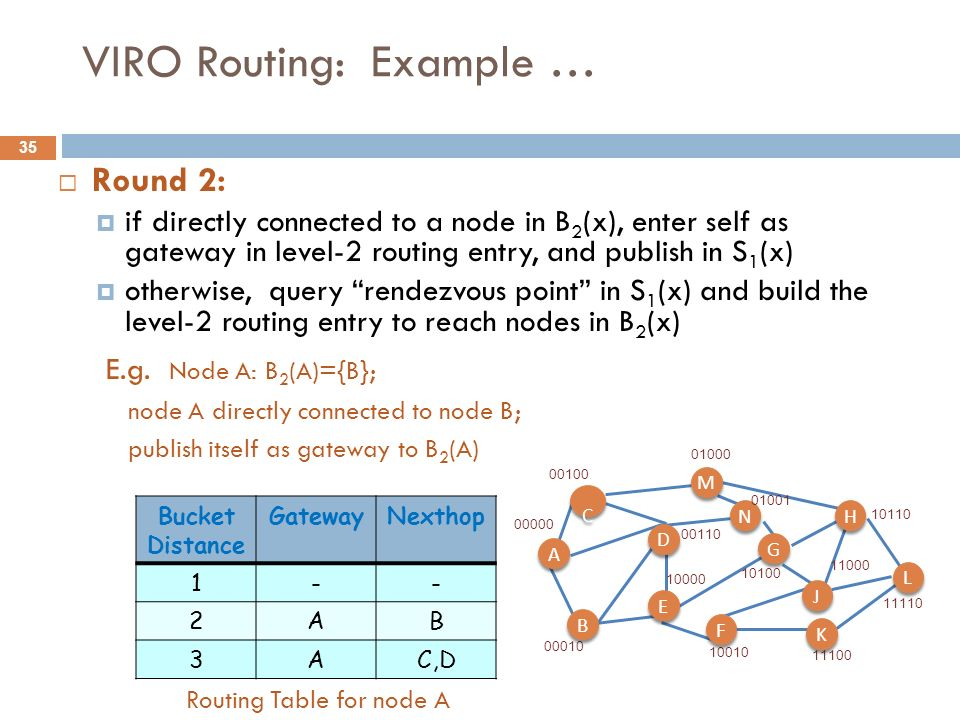 35 VIRO Routing: Example … Round 2: if directly connected to a node in B 2 (x), enter self as gateway in level-2 routing entry, and publish in S 1 (x)